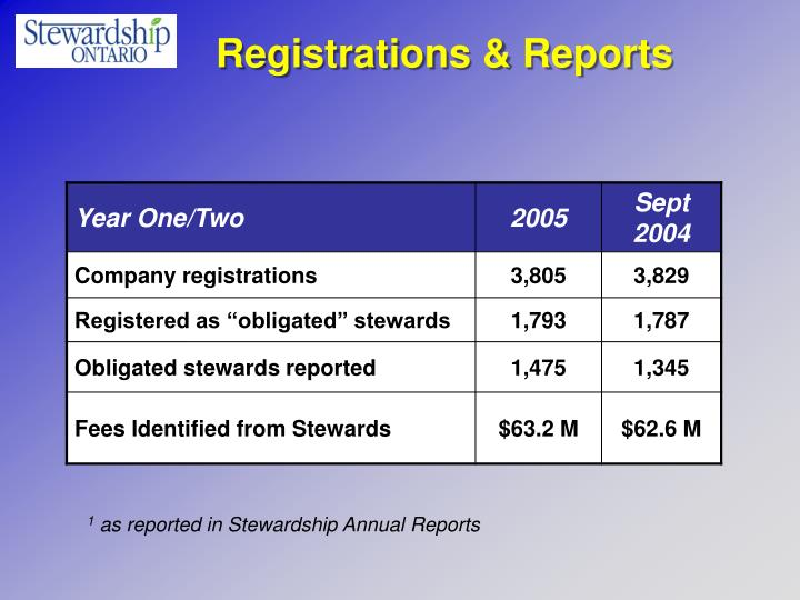 Registrations & Reports