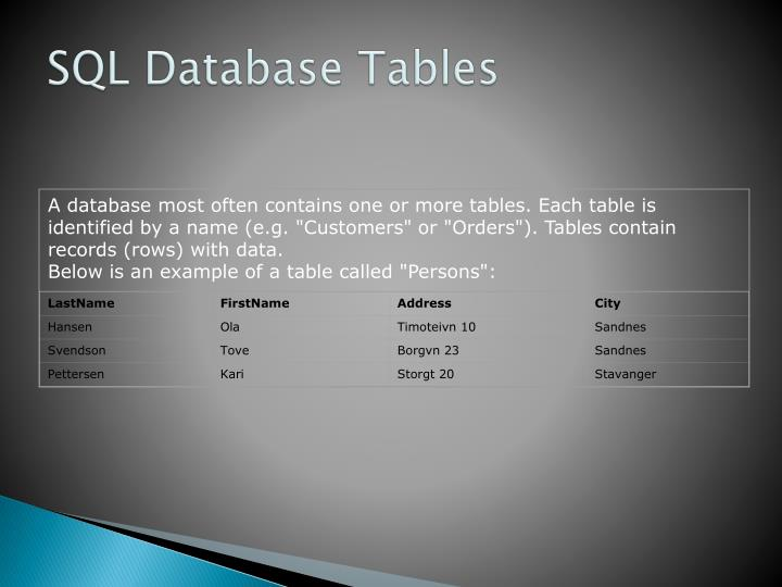 "A database most often contains one or more tables. Each table is identified by a name (e.g. ""Customers"" or ""Orders""). Tables contain records (rows) with data."