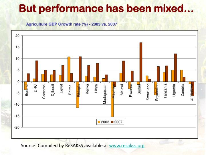 But performance has been mixed…