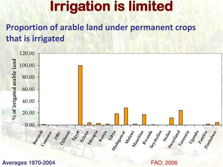 Irrigation is limited