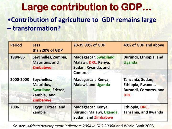 Large contribution to GDP…