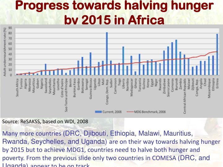 Progress towards halving hunger by 2015 in Africa