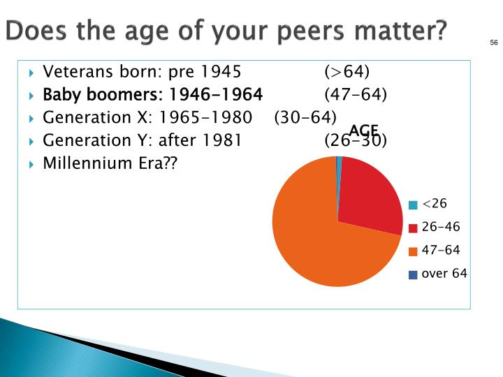 Does the age of your peers matter?