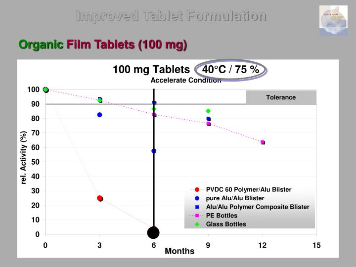 Improved Tablet Formulation