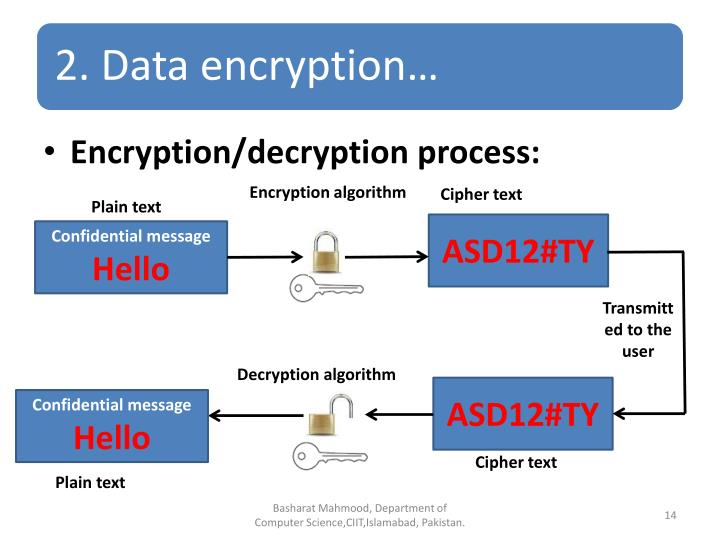 Encryption/decryption process: