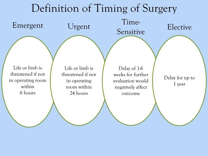 Definition of Timing of Surgery