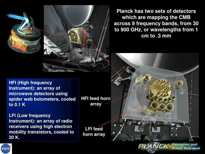 Planck has two sets of detectors which are mapping the CMB across 9 frequency bands, from 30 to 900 GHz, or wavelengths from 1 cm to .3 mm
