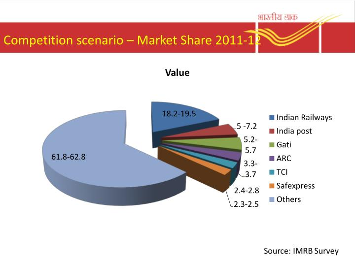 Competition scenario – Market Share 2011-12