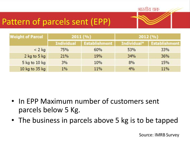 Pattern of parcels sent (EPP)