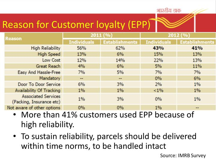Reason for Customer loyalty (EPP)