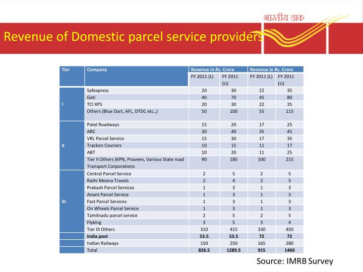 Revenue of Domestic parcel service providers