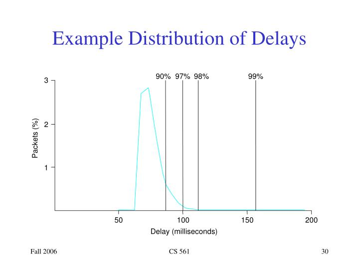 Example Distribution of Delays