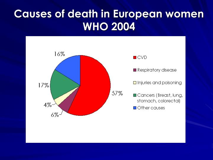 Causes of death in European women WHO 2004