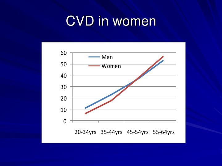 CVD in women