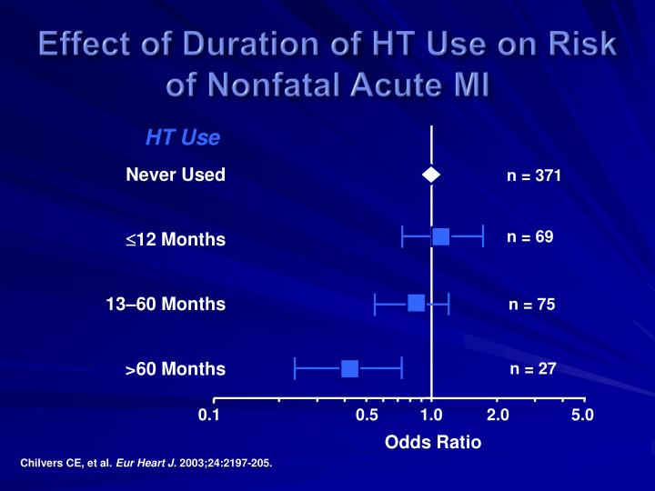 Effect of Duration of HT Use on Risk
