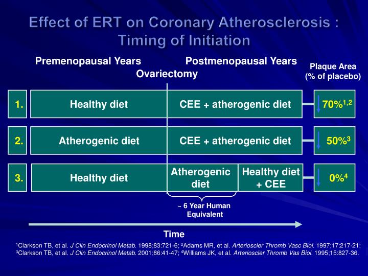 Effect of ERT on Coronary Atherosclerosis : Timing of Initiation