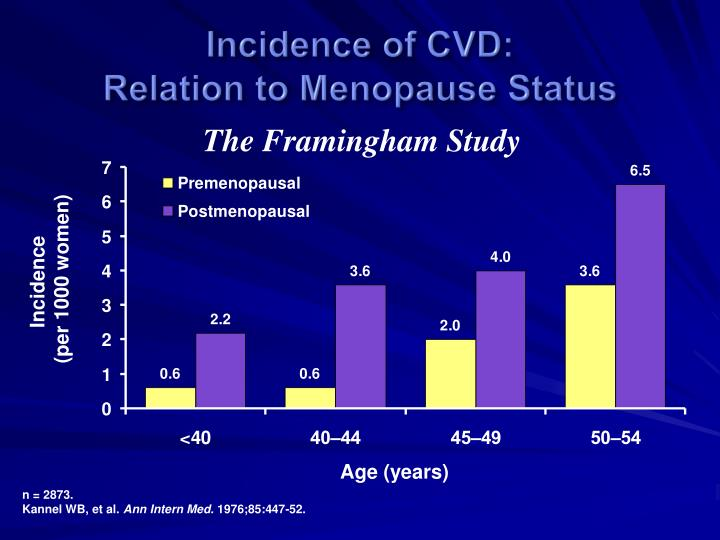 Incidence of CVD: