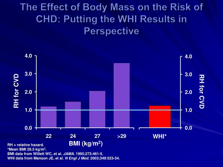 The Effect of Body Mass on the Risk of CHD: Putting the WHI Results in Perspective