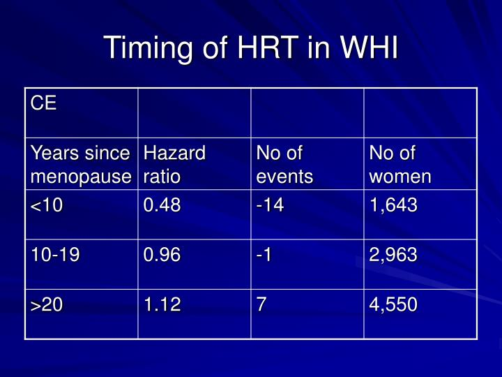 Timing of HRT in WHI