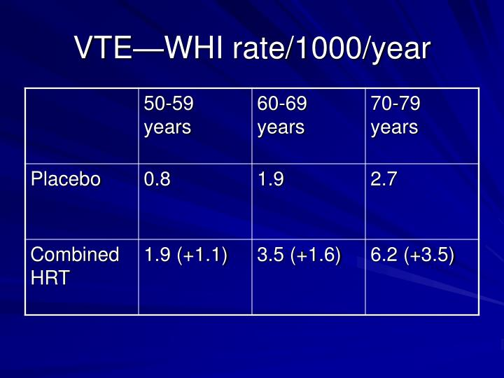 VTE—WHI rate/1000/year