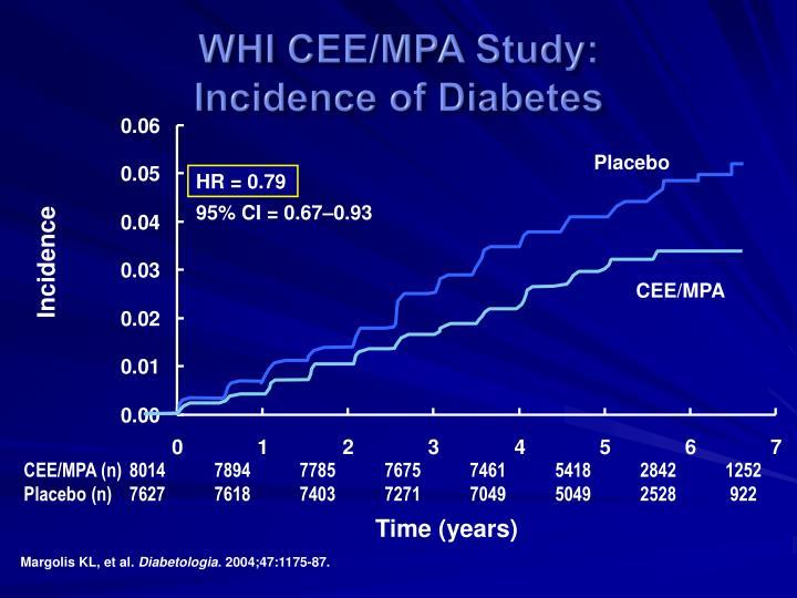 WHI CEE/MPA Study: