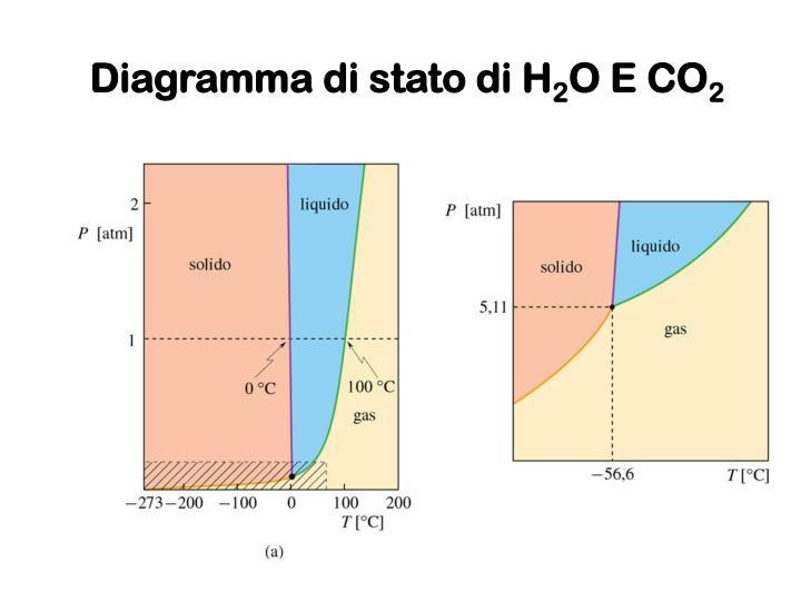 Diagramma di stato di H