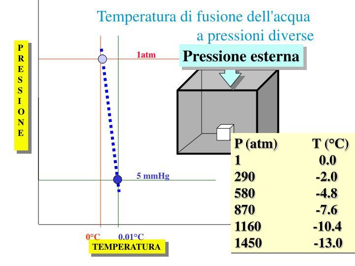 Pressione esterna