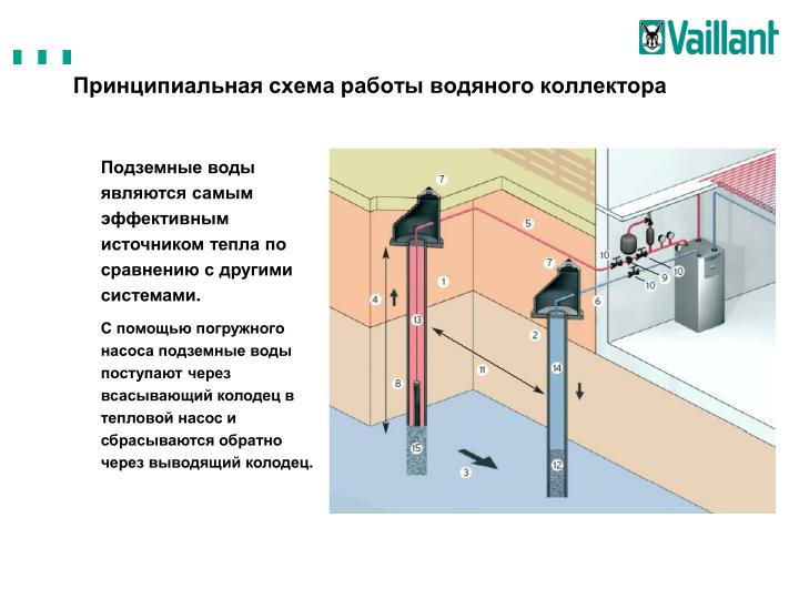 Принципиальная схема работы водяного коллектора