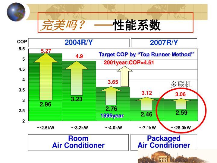 2001year:COP=4.61