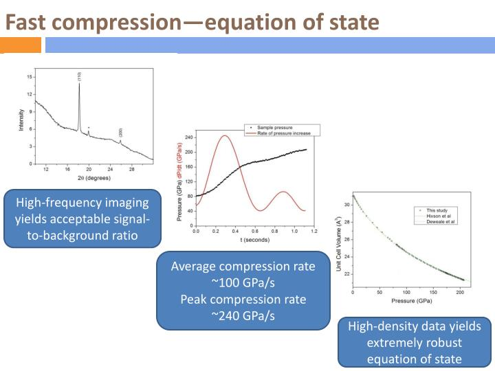 Fast compression—equation of state