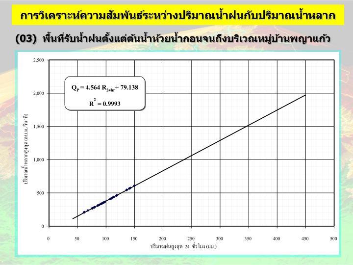การวิเคราะห์ความสัมพันธ์ระหว่างปริมาณน้ำฝนกับปริมาณน้ำหลาก