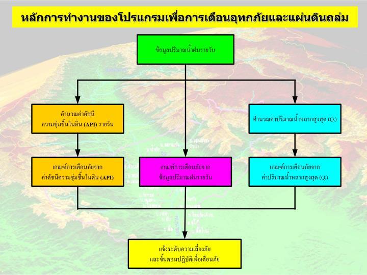 หลักการทำงานของโปรแกรมเพื่อการเตือนอุทกภัยและแผ่นดินถล่ม