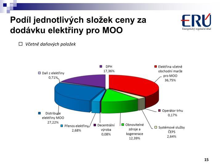 Podíl jednotlivých složek ceny za dodávku elektřiny pro MOO