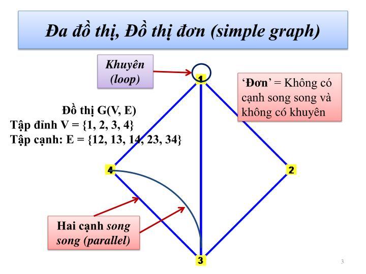 Đa đồ thị, Đồ thị đơn (simple graph)