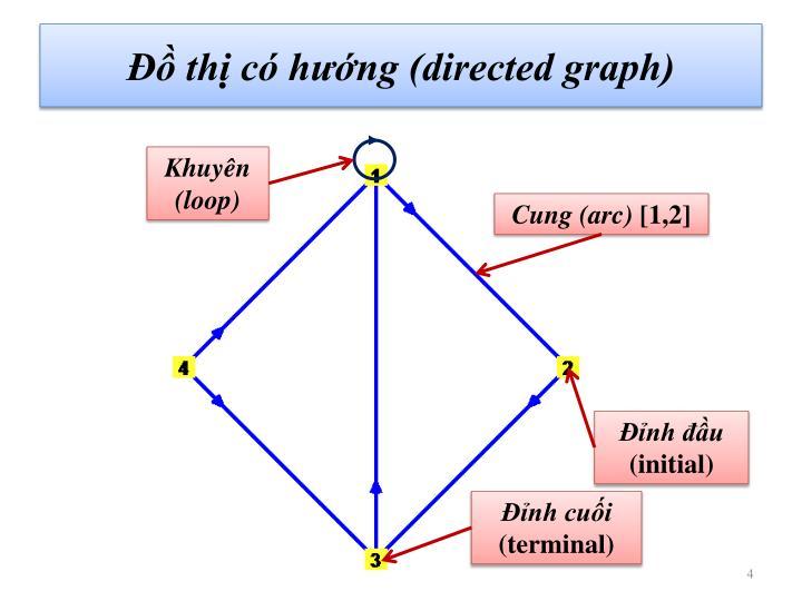 Đồ thị có hướng (directed graph)