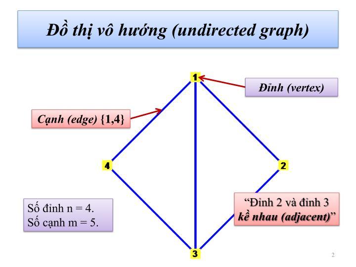 Đồ thị vô hướng (undirected graph)