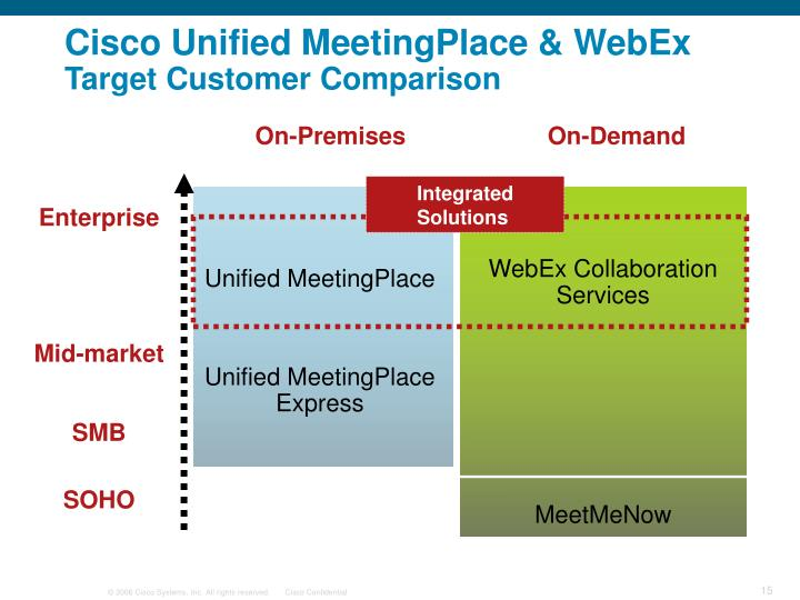 WebEx Collaboration Services