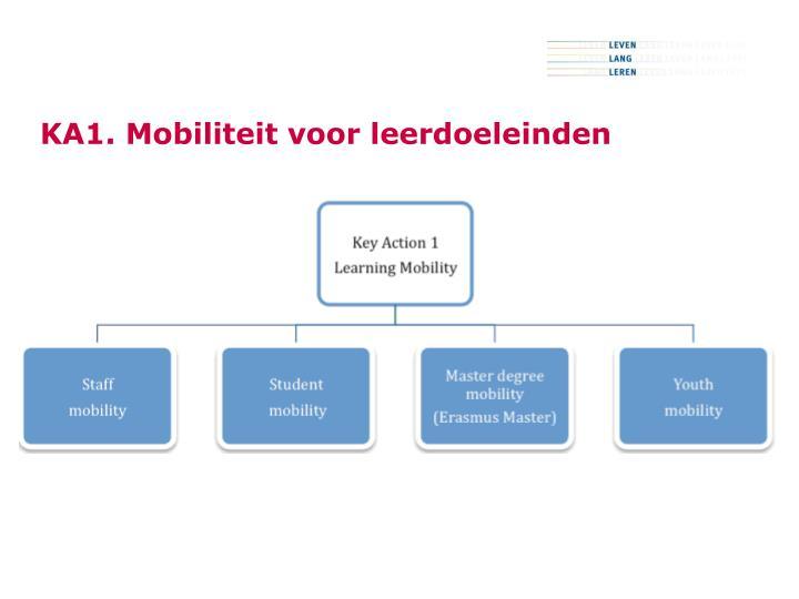 KA1. Mobiliteit voor leerdoeleinden