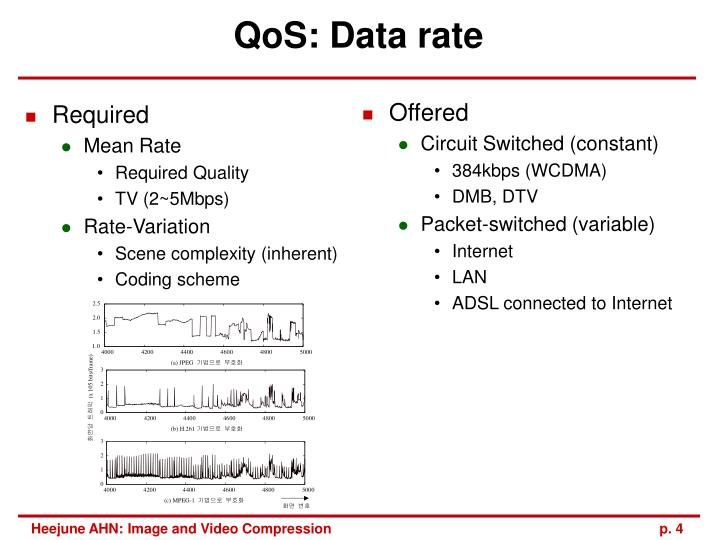 QoS: Data rate