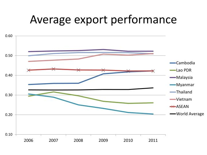 Average export performance