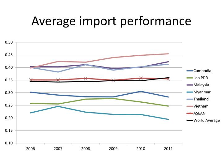 Average import performance