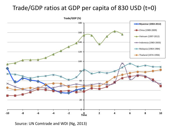 Trade gdp ratios at gdp per capita of 830 usd t 0