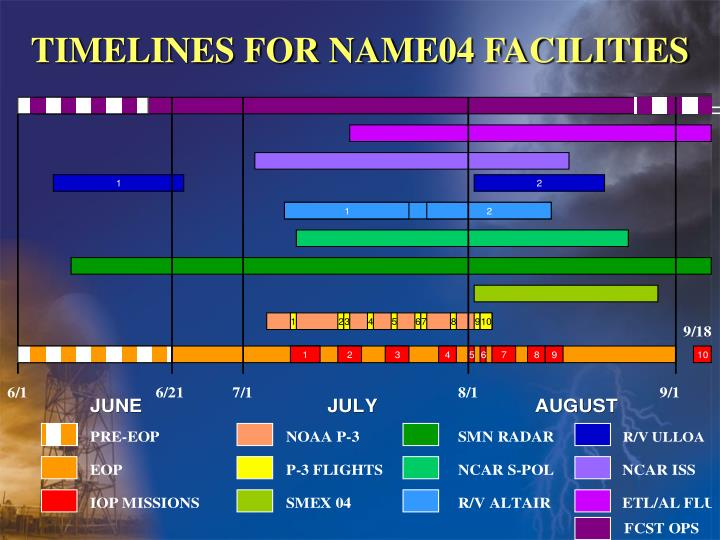 TIMELINES FOR NAME04 FACILITIES