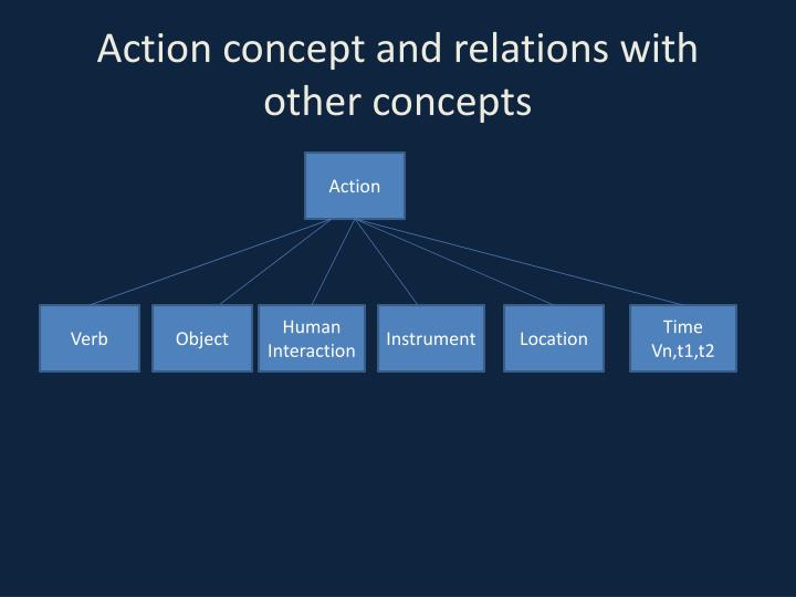 Action concept and relations with other concepts