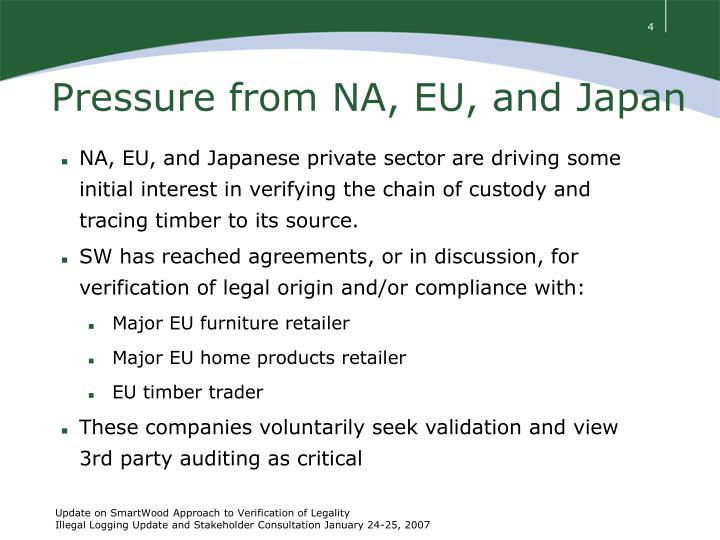 Pressure from NA, EU, and Japan
