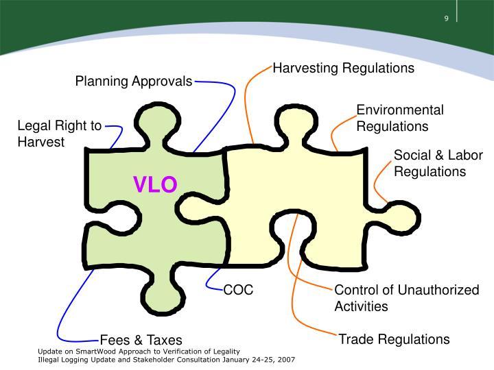 Harvesting Regulations