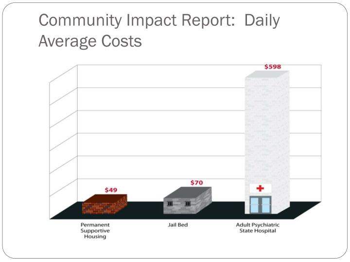 Community Impact Report:  Daily Average Costs
