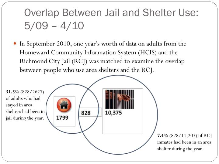 Overlap Between Jail and Shelter Use: 5/09 – 4/10