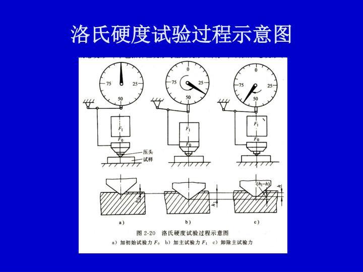 洛氏硬度试验过程示意图