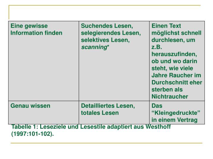 Tabelle 1: Leseziele und Lesestile adaptiert aus Westhoff (1997:101-102).